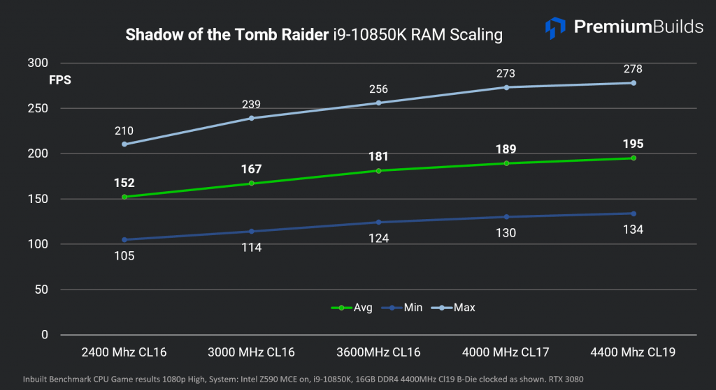 Escalado de RAM Intel Core i9-10850K SoTR