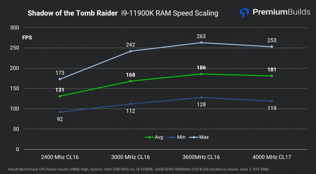 Intel Core i9-11900K Análisis de velocidad de RAM Escalado de RAM SoTR