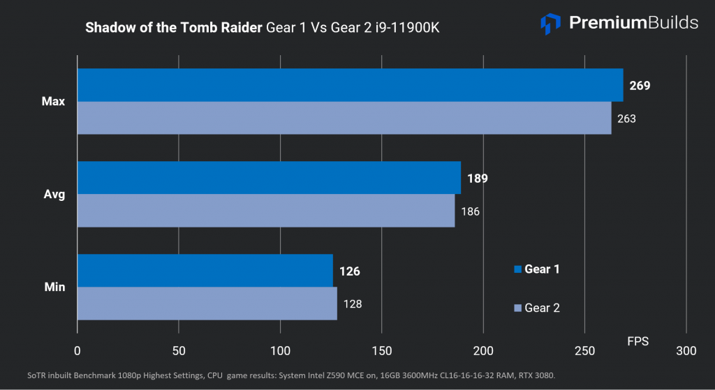 Intel Core i9-11900K Review Shadow of the Tomb Raider G1vG2