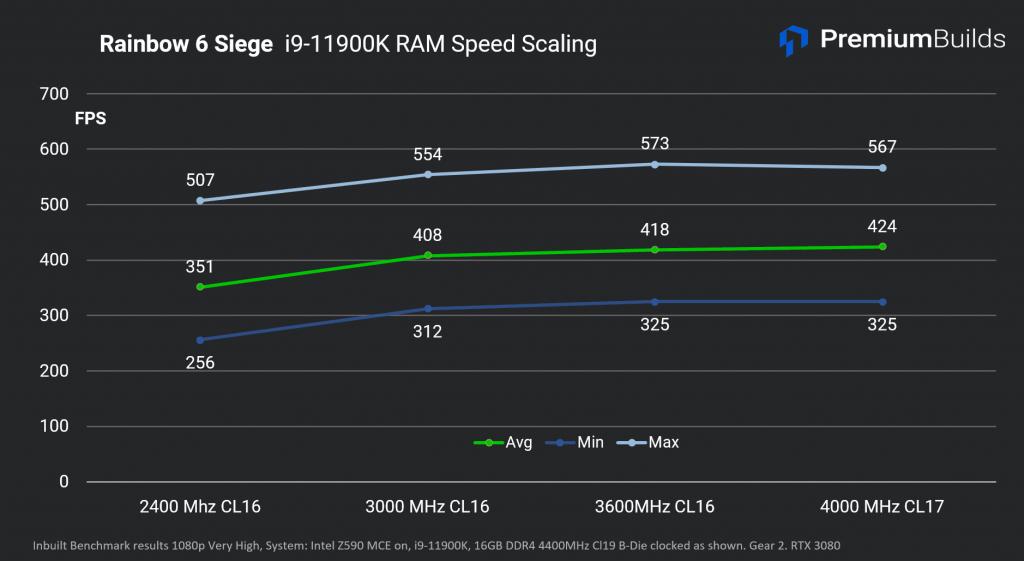 Escalado de RAM de Intel Core i9-11900K R6 Siege