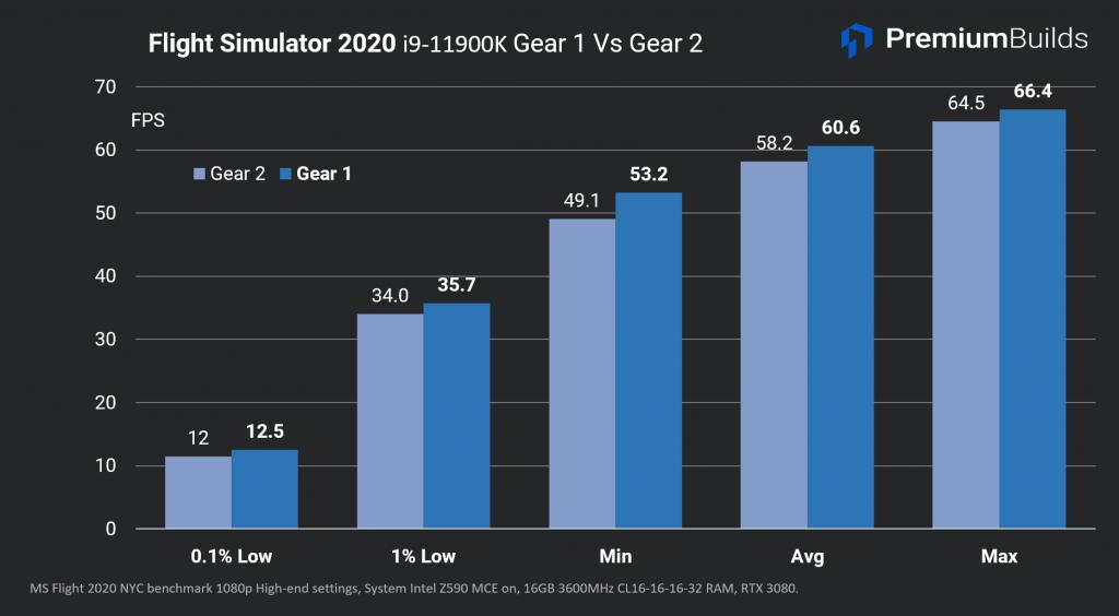 Intel Core i9-11900K Análisis de velocidad de RAM FS2020 G1vG2