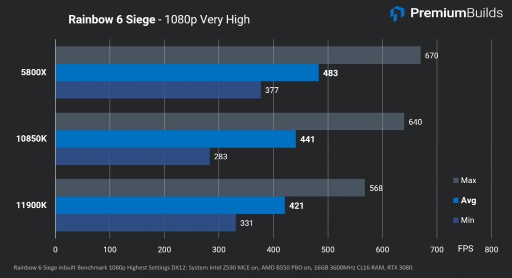 Intel Core i9-11900K Review Rainbow 6 siege FPS
