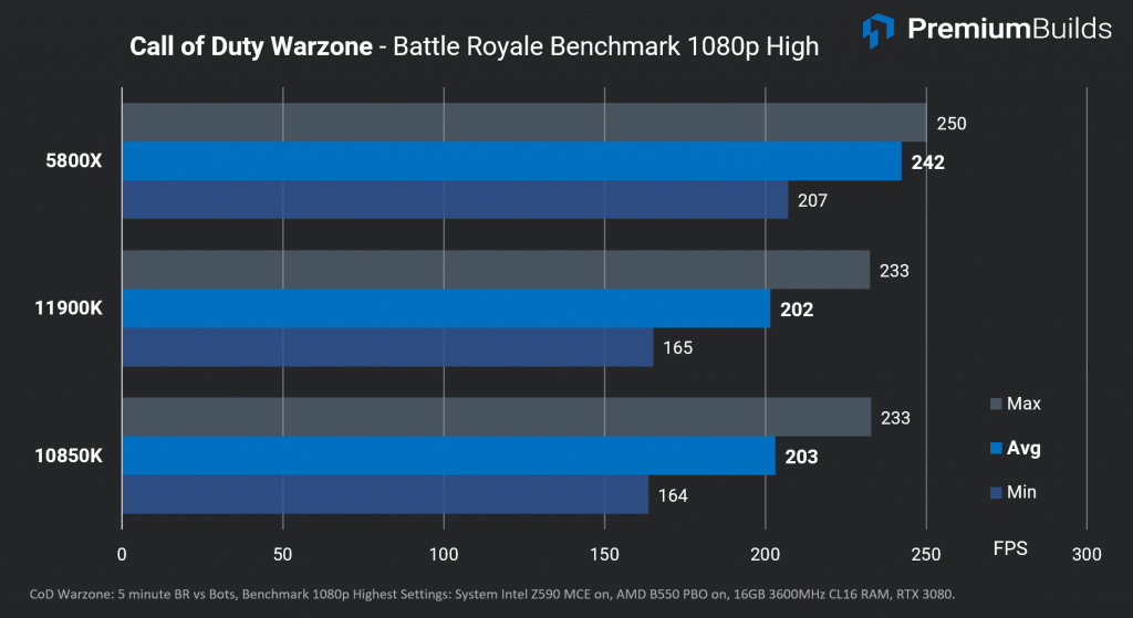 Intel Core i9-11900K Review COD Warzone FPS