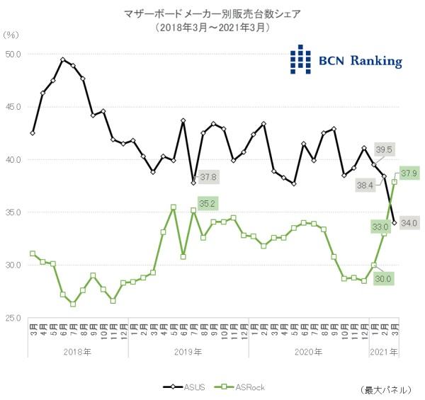 BCN Ranking Cuota de mercado de placas base ASUS y ASRock