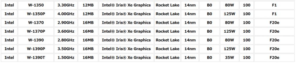 Se filtraron las especificaciones de la CPU de escritorio de la estación de trabajo Intel Rocket Lake Xeon W-1300