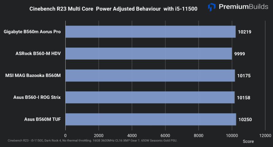 B560 motherboard comparison Cinebench R23 Multi Core Power Adjusted Behaviour
