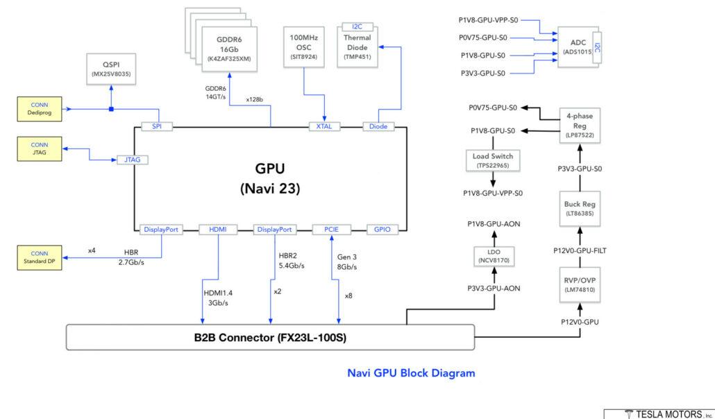 Diagrama de bloques de la GPU AMD Navi 23 RDNA 2 filtrado por Patrick Schur